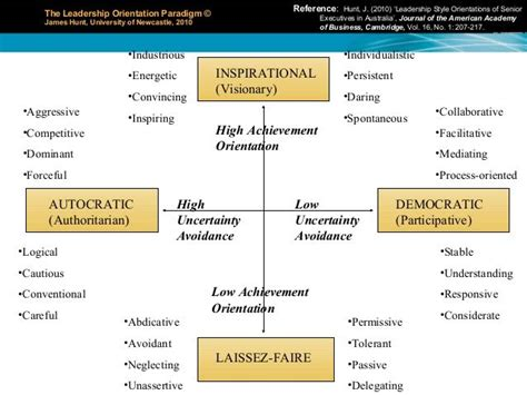 google images leadership leadership styles autocratic democratic and laissez faire