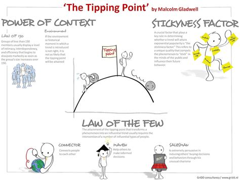 More On Monday The Tipping Point By Malcolm Gladwell by Booksummary The Tipping Point Visual Booksummary Of The