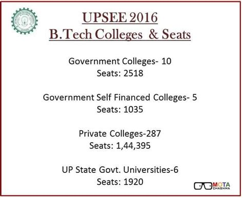 Demand Letter Galgotia Counselling Letter Of Upsee 2013 For B Technology