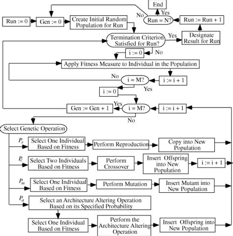 exles of flowcharts in programming image gallery programming flowchart