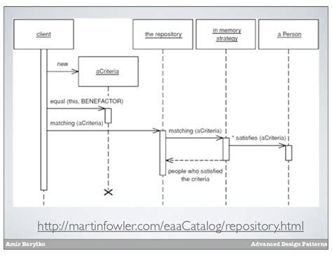 repository pattern search criteria prdc12 advanced design patterns