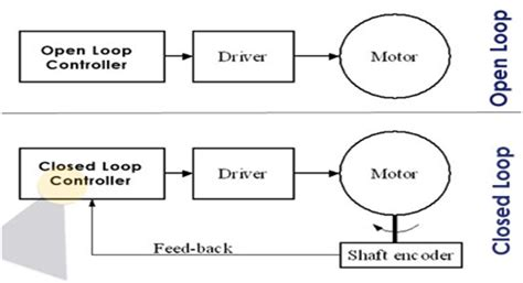 exle of open loop system with block diagram image gallery open loop system