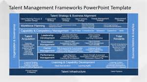talent profile template talent management frameworks powerpoint template slidemodel