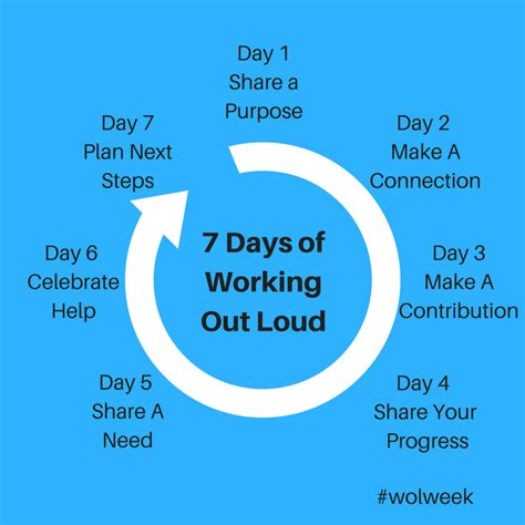 what are the 7 days of wolweek 7 days of working out loud wolweek