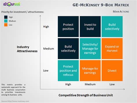 Ge Mckinsey Matrix For Powerpoint Mckinsey Matrix Template