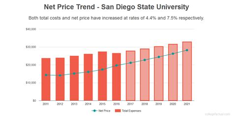 San Diego State Mba Cost by San Diego State Costs Find Out The Net Price