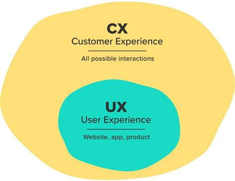 customer experience diagram what is customer experience ux meets cx forge and smith