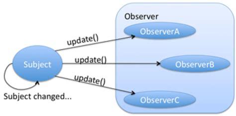 observer pattern net c an obsession with design patterns redux zalando tech blog