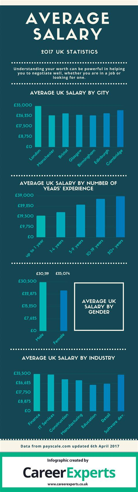 wages salaries infographic uk average salary statistics 2017