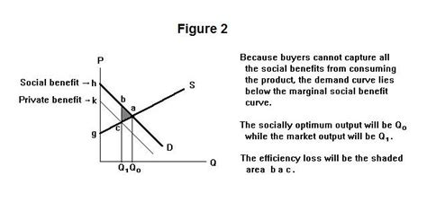 Unit Credit Benefit Formula Externalities