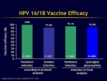 Resolve Hpv Detox Reviews by Preventing Std Related Cancers An Update On Vaccination