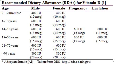 vitamin d supplementation guidelines is science is vitamins