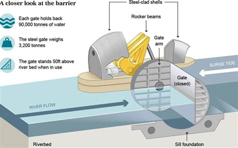 Thames Flood Barrier How Does It Work | how does the thames barrier work telegraph