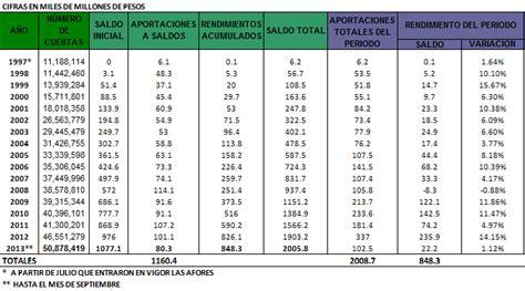 indicador de rendimiento afore 2016 afores rendimientos 2016 newhairstylesformen2014 com