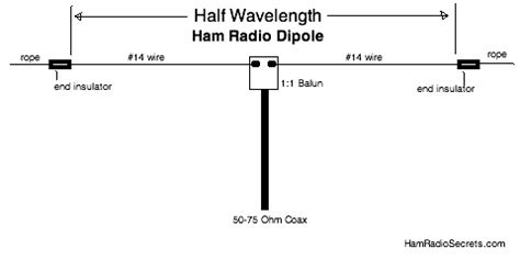 the ham radio dipole simple and effective if
