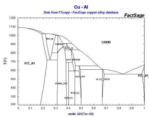 al zr phase diagram alloys of 29 copper