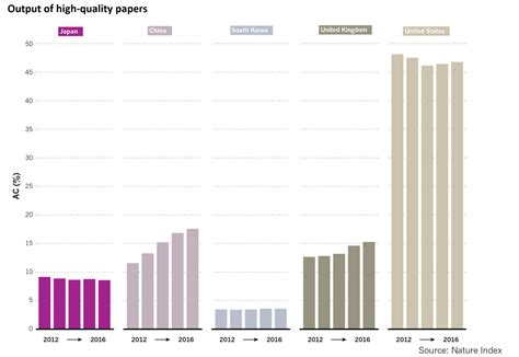 Ac Japan Quality the decline of japanese research in 5 charts nature index