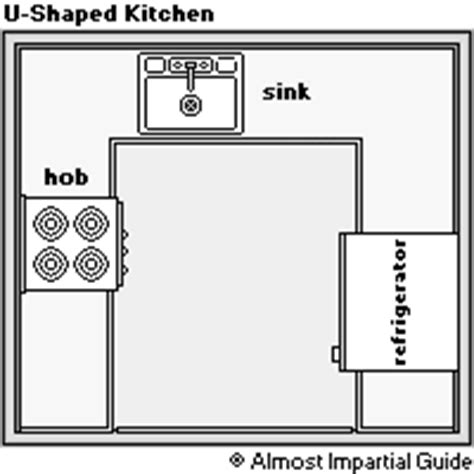 kitchen shapes free kitchens zero stress guide kitchen shapes