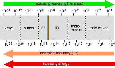 what is the order of colors with increasing temperature electromagnetic radiation