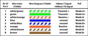 awesome cat5 poe pinout gallery images for image wire gojono