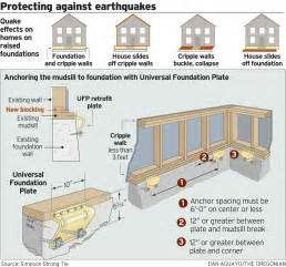 Japanese quake prompts demand for seismic retrofits in oregon