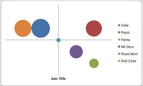 perceptual map template how to make a perceptual map using excel perceptual maps