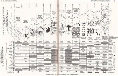 Calendar Systems Mayan Oracle Calendars Date Viewer Dreamspell Audio