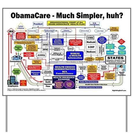 obamacare flowchart obamacare simplified flow chart yard sign by rightwingstuff