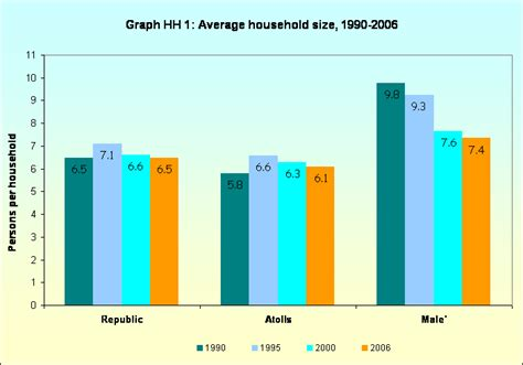 what is the average size of a 1 bedroom apartment graph hh 1 average household size 1990 2006