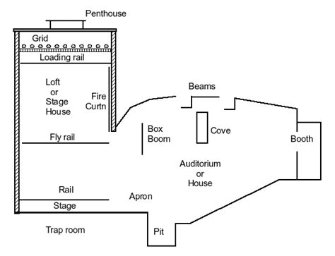 stage layout names theatre types