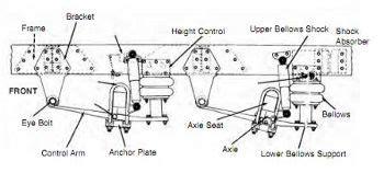 semi truck suspension diagram transport pre trip inspection diagram transport free