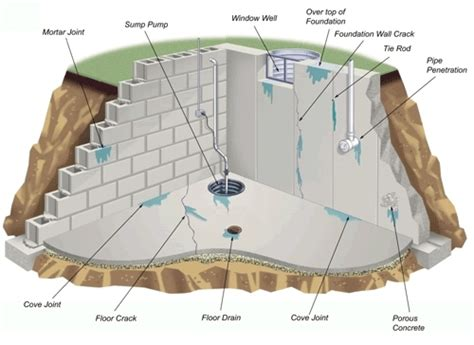 fix a leaky basement basement waterproofing indianapolis renew services