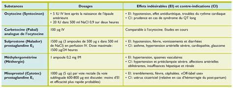 Cytotec Rms Prise En Charge Multidisciplinaire Des H 233 Morragies Du Post