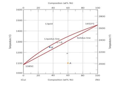 ni cu phase diagram solved using the phase diagram below calculate the amoun
