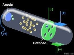 Discovered Proton by What Is A Proton Who Discovered It Quora