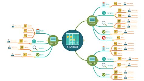 Using Mind Maps For Agile Development Conceptdraw Helpdesk