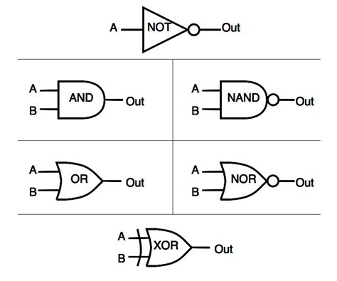 integrated logic gates circuits digital electronics logic gates integrated circuits part 2 28 images overview part 3