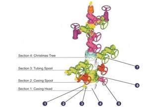 Christmas Tree Equipment Suppliers - petrochemical machinery petroleum equipment