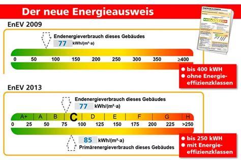 energiebedarf wohnung obligatorisch bei verkauf oder vermietung ab mai gilt