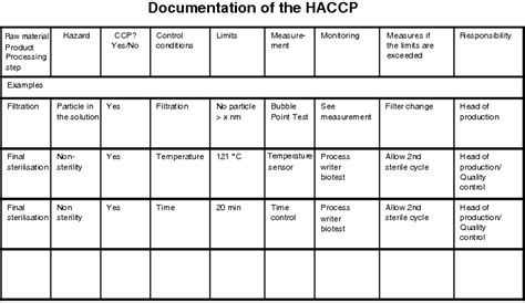 haccp checklist template haccp checklist template image collections template