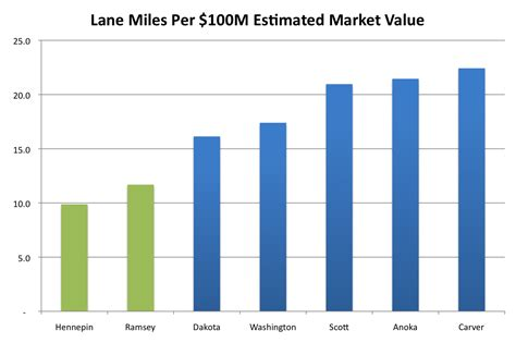 chart of the day per estimated market value