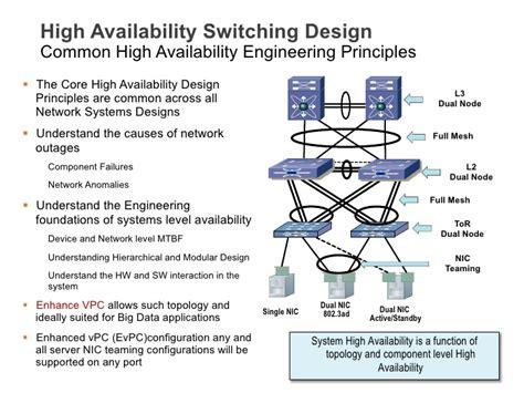 design hängematte high availability switching design common