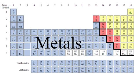 Periodic Table Metals Nonmetals by Other Metals On The Periodic Table Cfxq