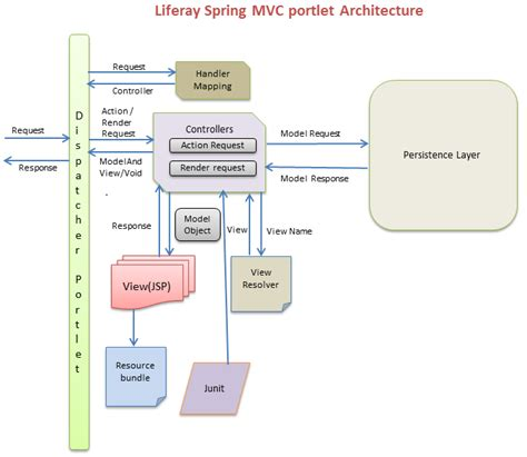 mvc architecture in java with diagram mvc architecture diagram in java gallery how to guide