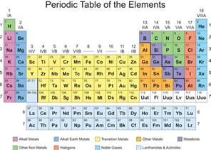 printable periodic table of elements igoscience com