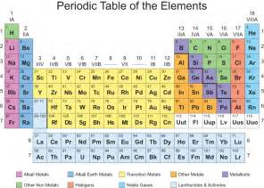 search results for periodic table of elements pdf