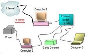 Home Network Design Switch Switch It Hjernebark