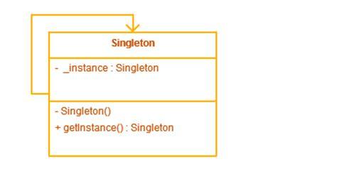 java singleton pattern exle thread safe double checked locking on singleton class in java
