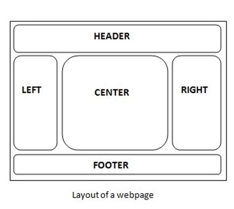 javatpoint layout manager struts 2 tiles framework integration tutorial exle