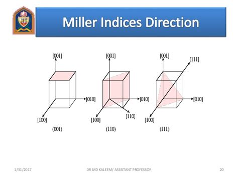 x ray diffraction pattern miller indices crystal structure and x ray diffraction